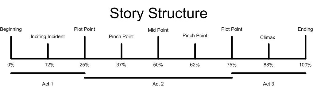 Simplified Story Structure Diagram