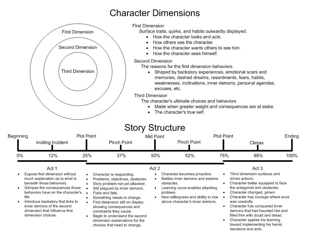 Graphic showing Character Dimensions and Character Change Arcs