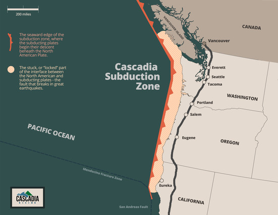 The Cascadia Subduction Zone off the coast of North America spans from southern British Columbia to northern California and can produce earthquakes as large as magnitude 9 with accompanying tsunamis.