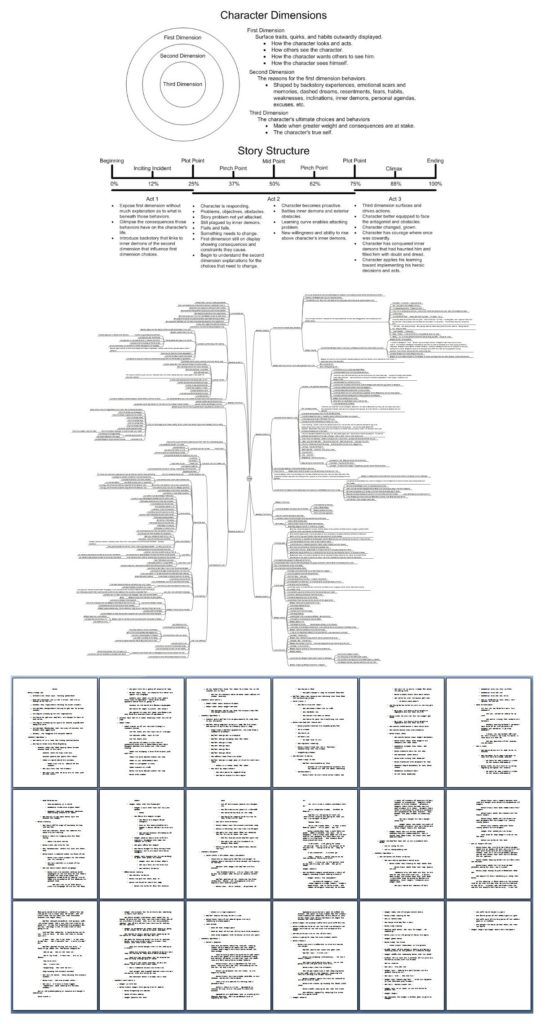 Character Dimensions, Story Structure, Mind Map, Outline
